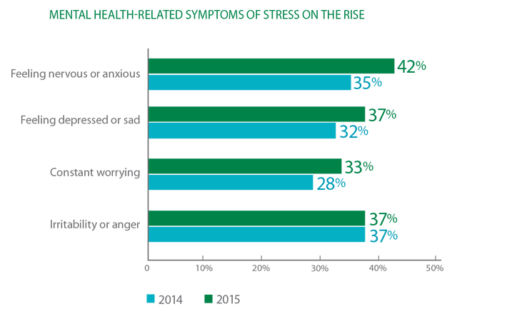 Image showing Symptoms of too much stress