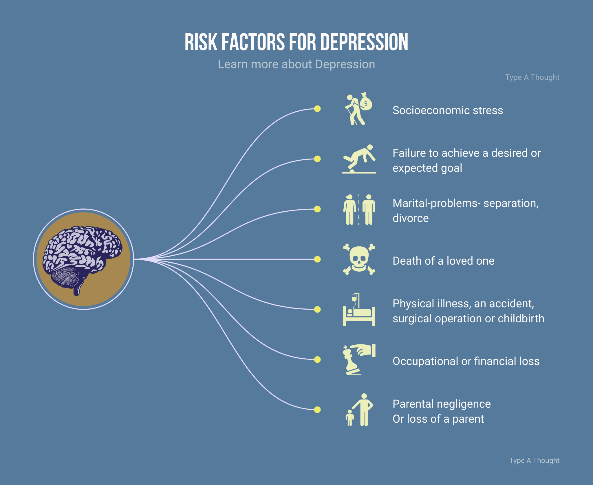 depression type a thoughtwhat are the risk factors for depression?