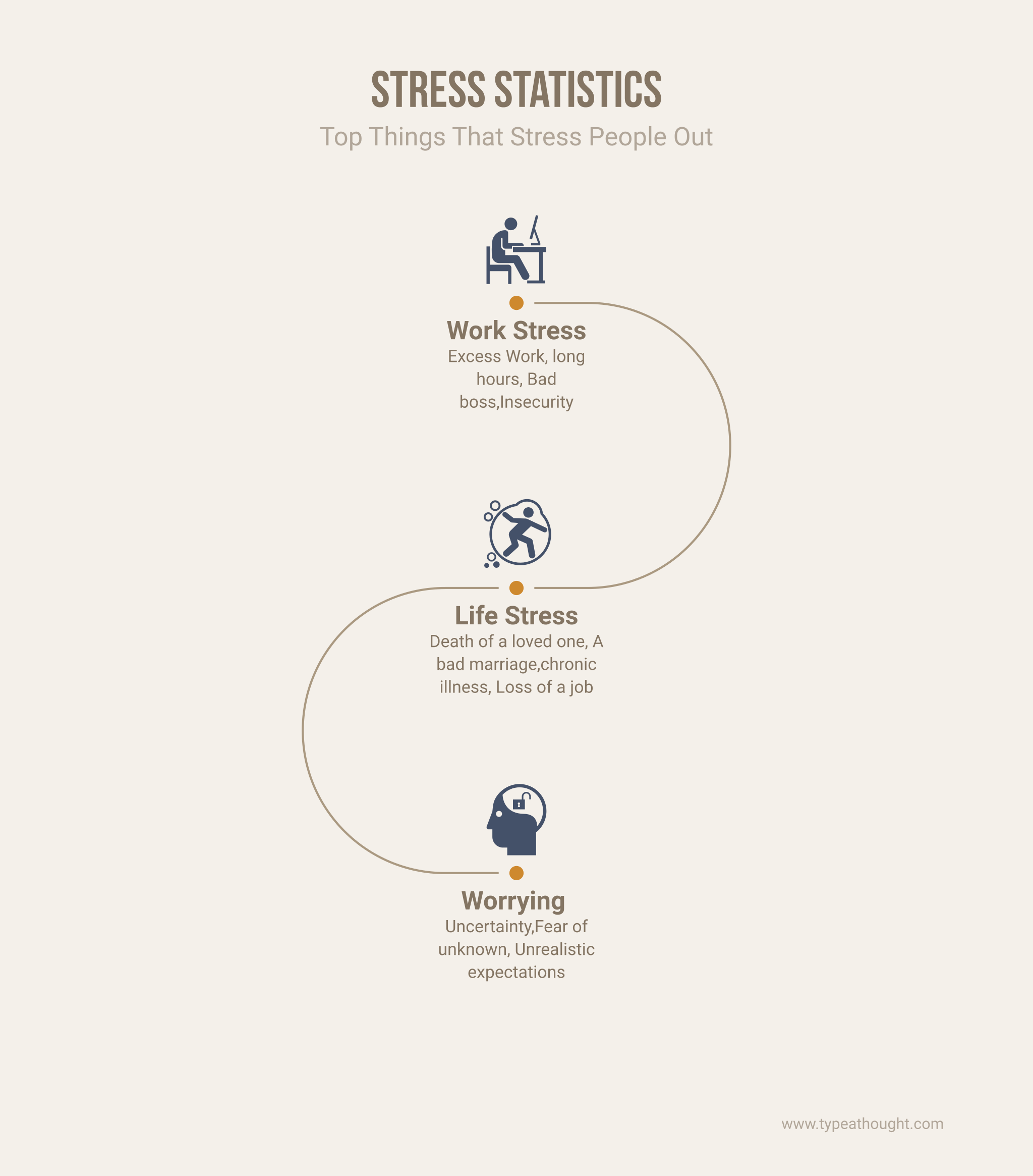 Causes of stress image